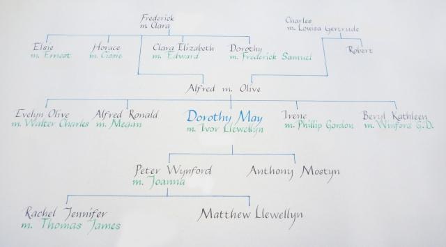 Calligraphy family tree